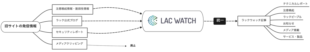 LAC WATCH構造図